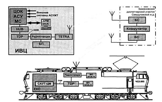 Схема проведения эксперимента