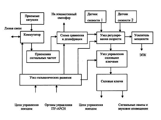 Структурная схема ПУ-АРСН