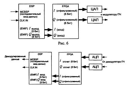 Блок-схема модулятора и