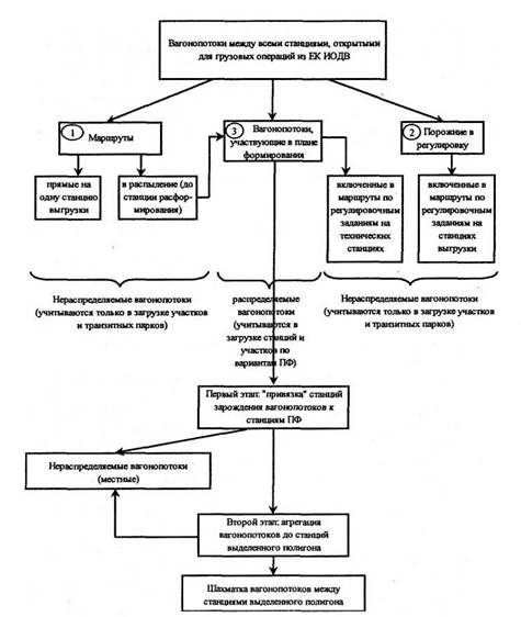 Общая схема агрегации
