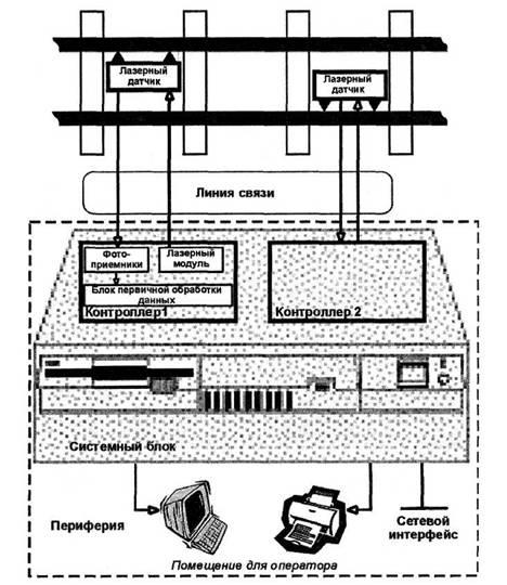 Блок-схема вагонных лазерных