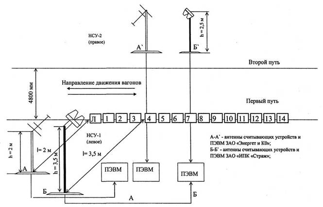 Схема размещения антенн при
