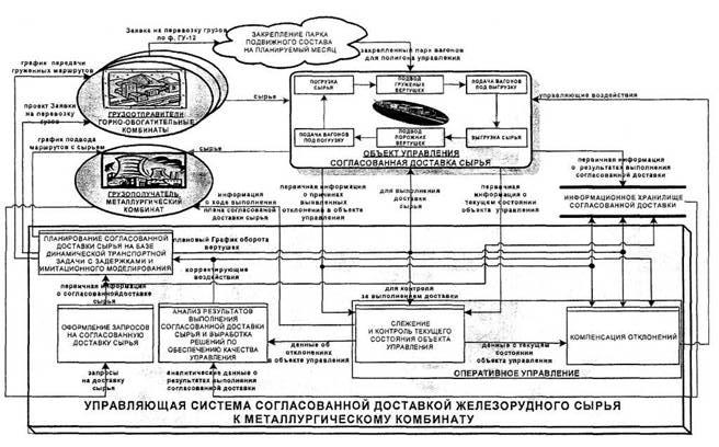 Схема управления согласованной
